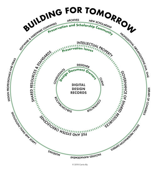 Building for Tomorrow: