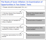 The Roots Of Score Inflation: An Examination Of Opportunities In Two States' Tests