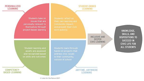 Students at the Center framework