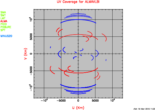 EHT+ALMA UV coverage at -20 deg. declination