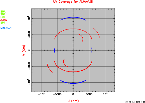 EHT+ALMA UV coverage for -40 deg. declination.