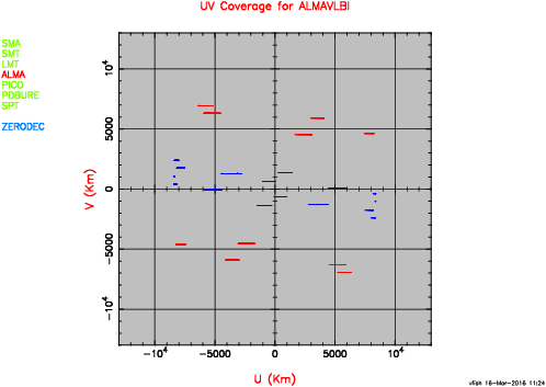 EHT+ALMA UV coverage at 0 deg. declination