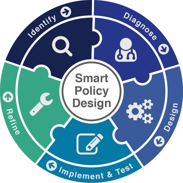 policy research engagements evidence for policy design at the
