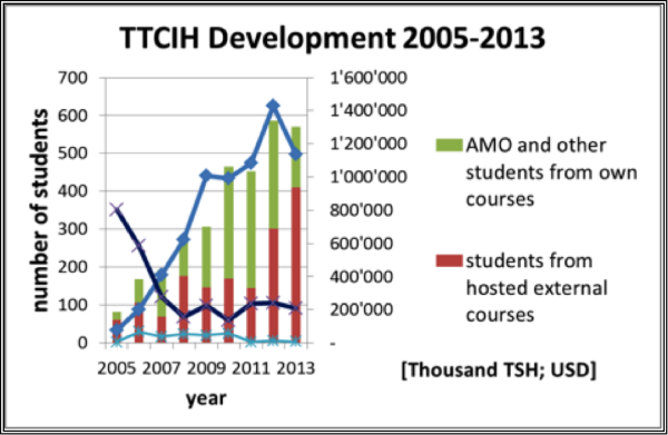 TTCIH Income and Number of Students, 2005–2013