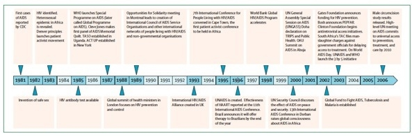 Critical Events in the Global Response to HIV/AIDS