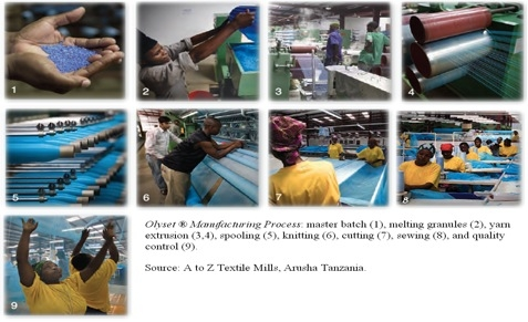 Long Lasting Insecticide Nets and Olyset Production Process