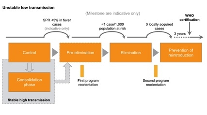 Milestones toward Malaria Elimination