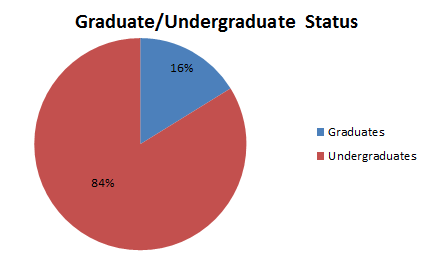 Spring 2017 Graduate/Undergraduate Status within the HSA Study Pool. There are 84% undergraduates and 16% graduates.