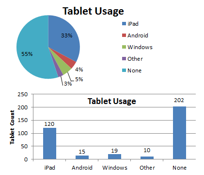 Spring 2017 HSA Study Pool Tablet OS usage. 33% (120 students) use iPad/iOS, 4% (15 students) use Android, 5% (19 students) use Windows, 3% (10 students) use Other, and 55% (202 students) do not use a tablet.
