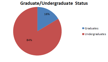 Pie chart showing 84% undergraduates and 16% graduates in the pool.