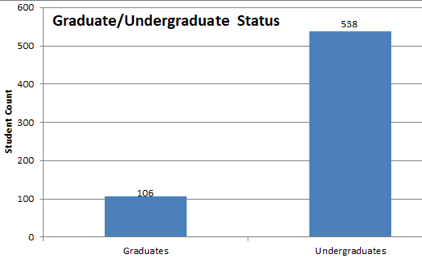 Bar chart showing 106 graduates and 538 undergraduates.