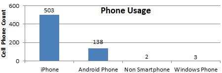 Bar chart showing 503 iPhone, 138 Android, 2 No Smartphone, and 3 Windows Phone