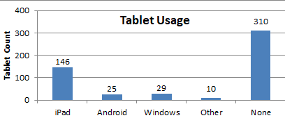 Bar chart showing 146 iPads, 25 Android, 29 Windows, 10 Other, 310 None
