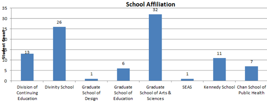 Bar chart of graduate school affiliation