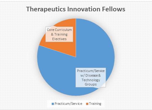 Therapeutics Innovation Fellowship Program