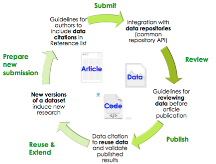 Figure 1. Diagram of an Automated Integrated Article and Data Publishing Workflow