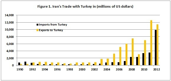 Iran's trade with Turkey