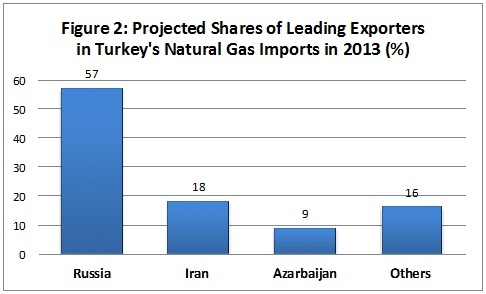 Turkey's national gas imports