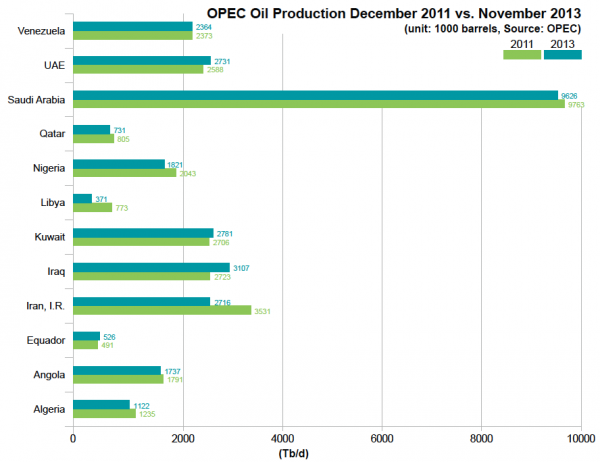 OPEC oil production December 2011 vs. November 2013