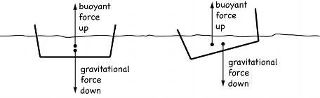 Schematic of an unstable boat.