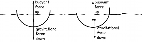 Diagram of a stable boat.