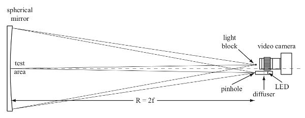 Schlieren Optics   Harvard Natural Sciences Lecture