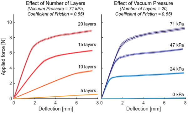 Effect of Number of Layers and Vacuum Pressure