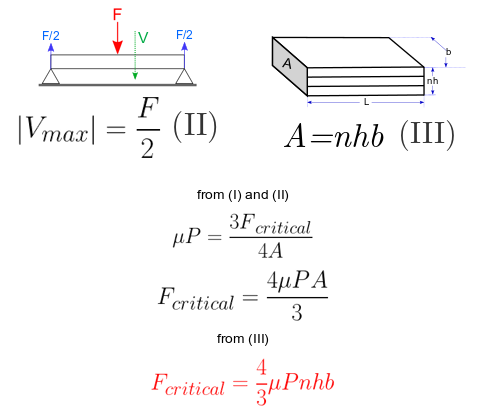 Critical force derivation