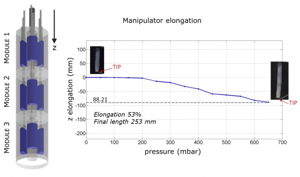 Manipulator elongation