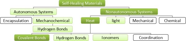 Overview of available self-healing polymers
