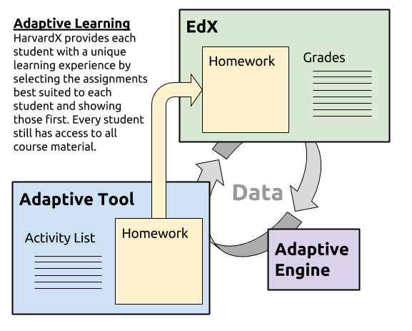 basic adaptive diagram