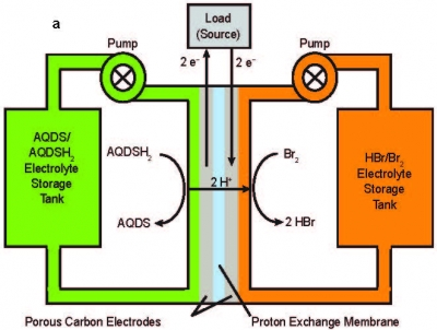 Organic Flow Batteries: Electrochemical Processes for Energy ...