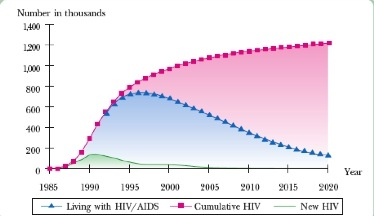 HIV and AIDS Projections, 1985-2020