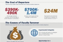 An infographic with statistics on faculty turnover