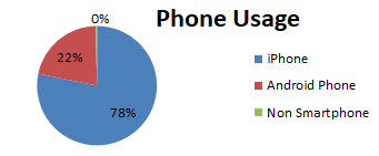 Pie chart showing 78% iPhone, 22% Android, and less than 1% Windows Phone/other