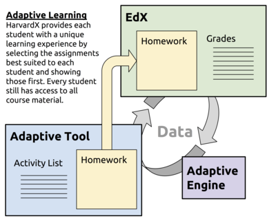Student performance data is used by an adaptive learning engine to provide students with individualized instruction.