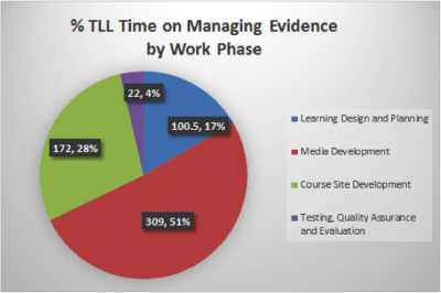 TLL Time on Managing Evidence by Work Phase