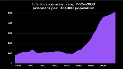US incarceration rate1925-2008