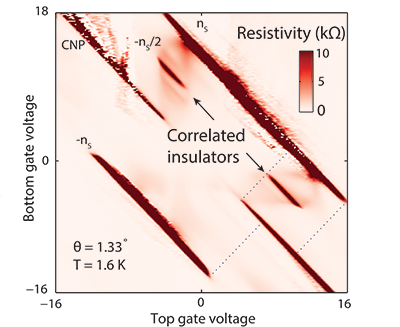 Fig. 1f: Resistivity as a function of top and bottom gate voltages.