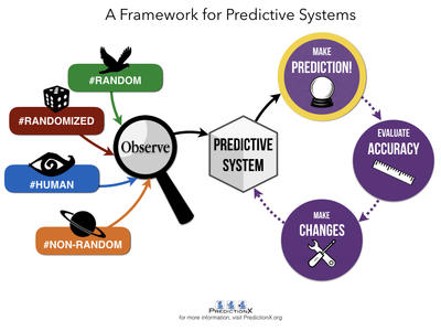 Framework for Predictive Systems