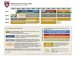 HMS Pathways Curriculum