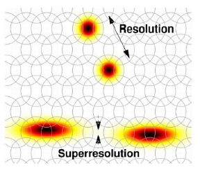 Superresolution