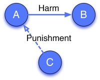 Our psychology inserts the self into third party punishment