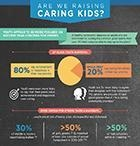 Are We Raising Caring Kids?