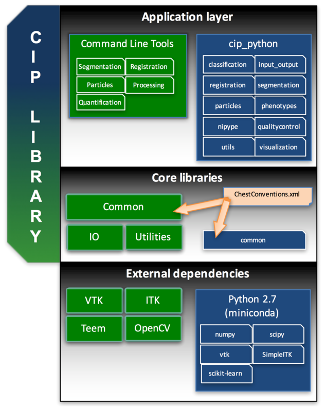 CIP Library Architecture