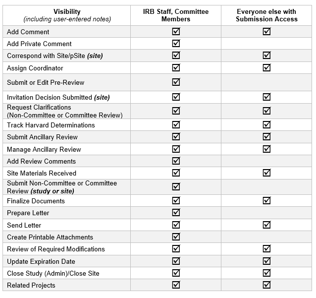 A table of which users are able to view different activities related to the submission