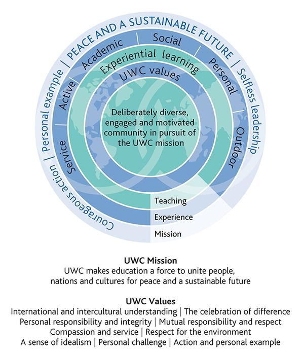 United World Colleges (UWC) | Global Education Innovation