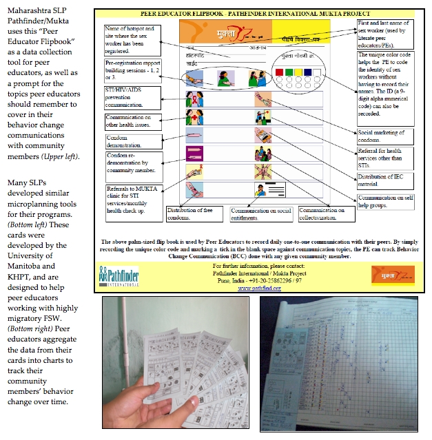 Examples of Microplanning Tools Developed by Avahan SLPs