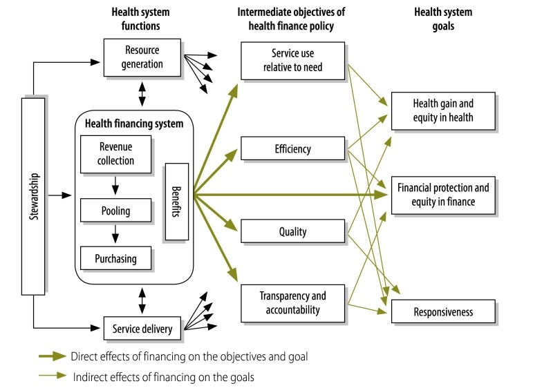 Relationship between UHC and Health Financing