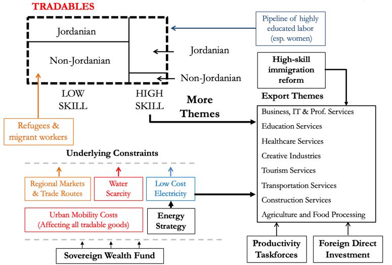schematic chart of growth strategy for Jordan